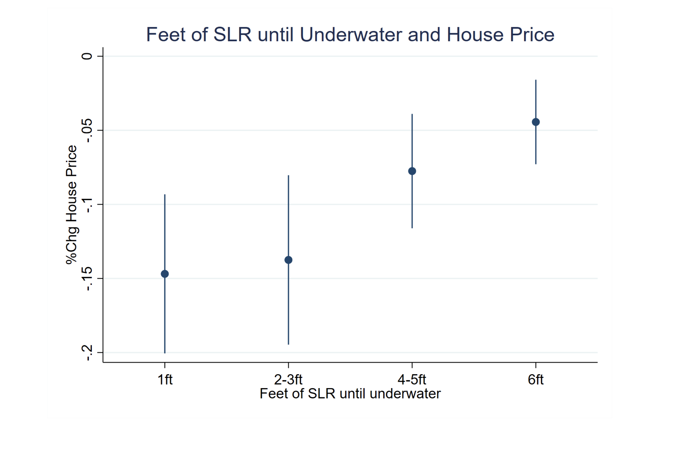House price change vs the amount of sea level rise (SLR) required to submerge it