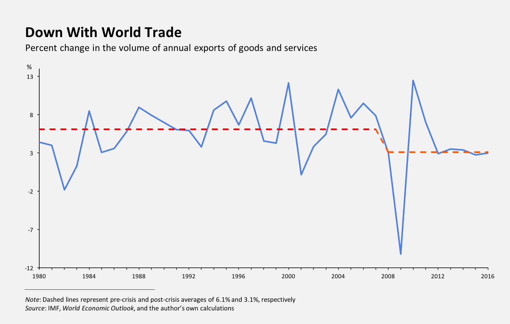 Down with world trade: Percentage change in the volume of annual exports of goods and services
