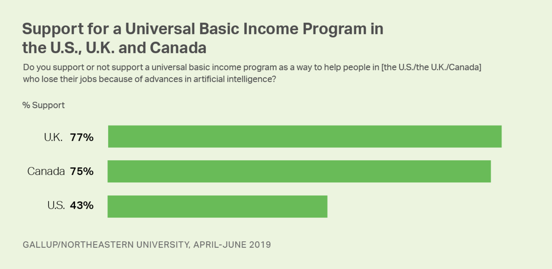 Support for Universal Basic Income in the US, UK and Canada