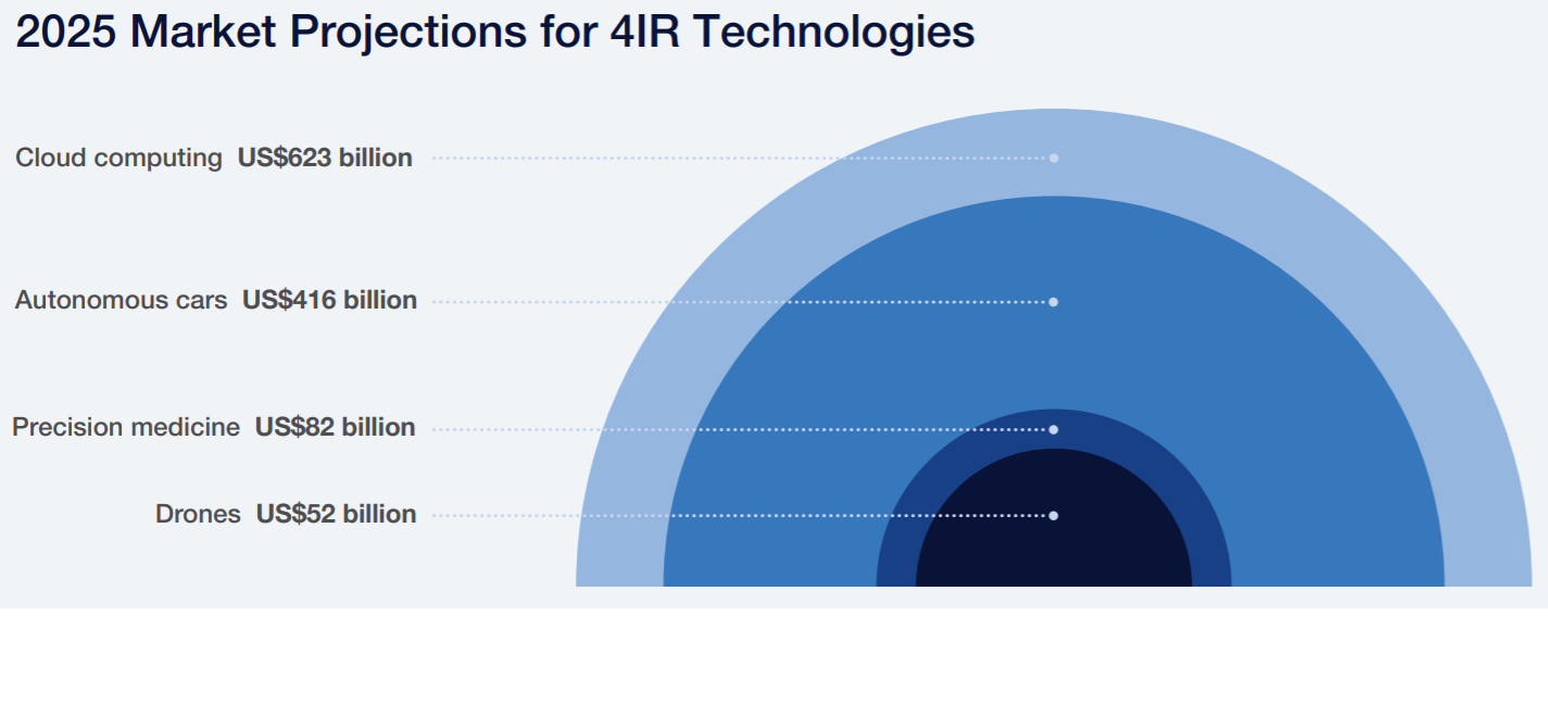 2025 Market Projections for 4IR Technologies