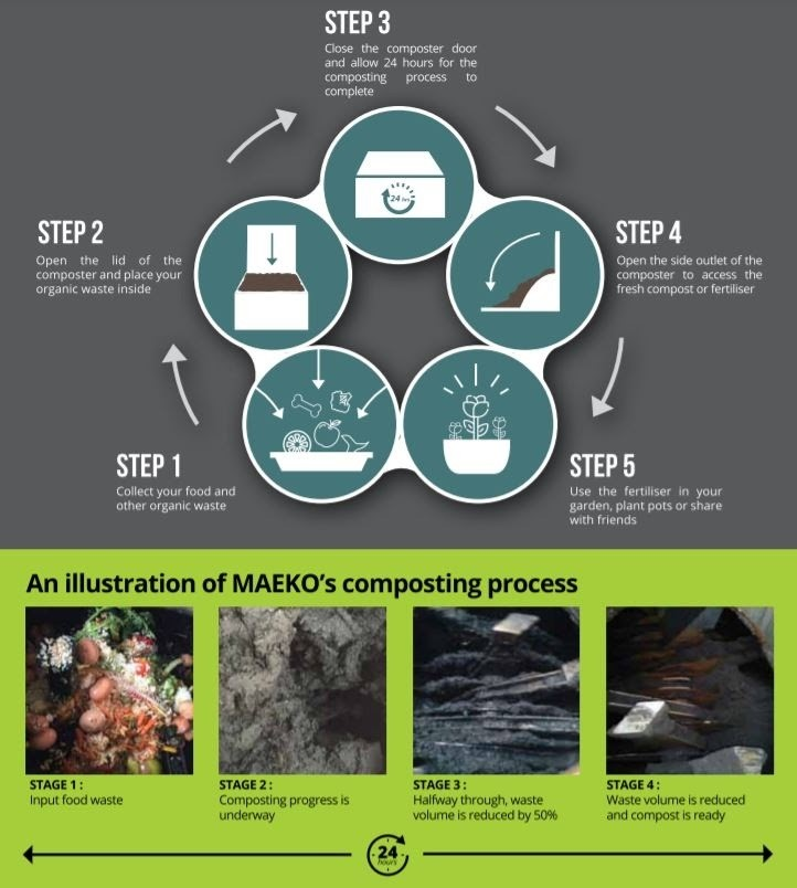 a diagram showing how Maeko's process creates usable compost within 24 hours.