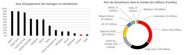 Le boom de la climatisation est mondial.