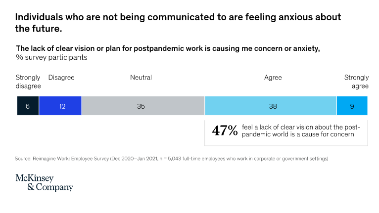 a chart showing that individuals who are not being communicated to are feeling anxious about the future