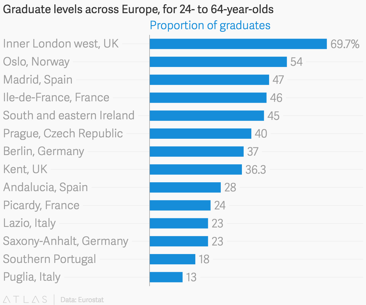 Graduate levels across Europe, for 24- to 64-year-olds