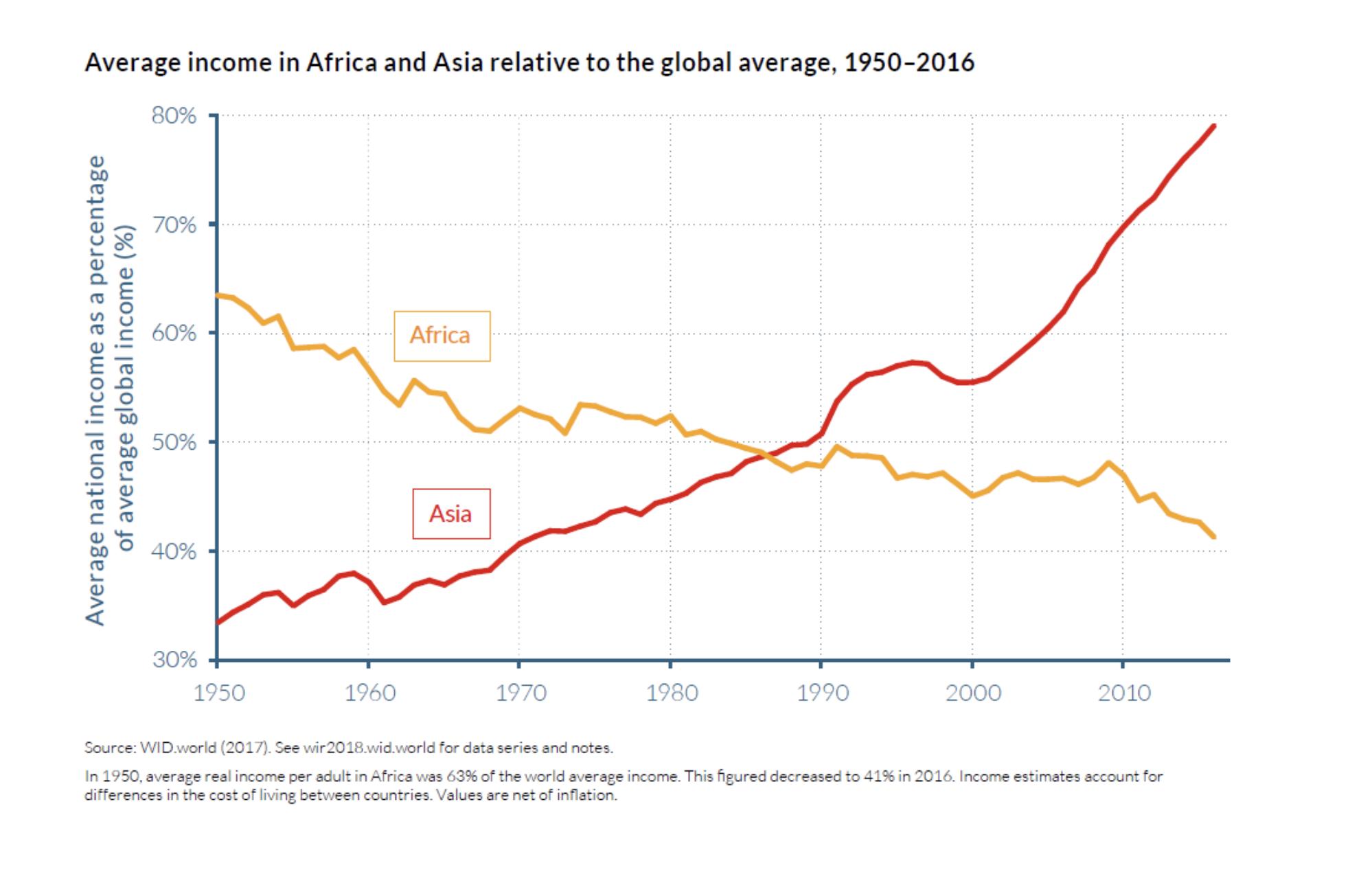 wealth inequality has increased between global regions, too