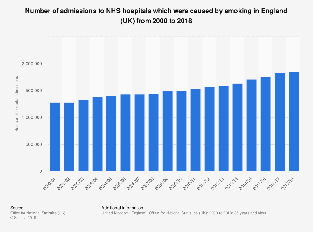 Hospital admissions which can be caused by smoking in England (UK) 2000-2018 Published by Conor Stewart, Sep 27, 2019  In 2000/01 there were approximately 1.28 million adults admitted to hospital in England due to an illness caused by smoking. By 2017/18 the number of hospital admissions as a result of smoking had increased to approximately 1.86 million, the largest number during the provided time period. Smoking prevalence across age groups in England In England in 2017, 26 percent of men and 17 percent of women aged between 25 and 34 years were current smokers. This is the highest share of male smokers across the age groups, while the age group of 16 to 24 years had the largest proportion of female smokers at 21 percent. Situation north of the border In Scotland, the highest share of regular smokers is found in the age group 25 to 24 years at approximately a quarter, followed by those aged between 35 and 44 years at 21 percent. In 2017, 20 percent of men and 16 percent of women overall in Scotland were current smokers. Read more Number of admissions to NHS hospitals which were caused by smoking in England (UK) from 2000 to 2018