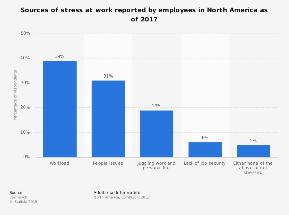 Bar chart showing what North American employees cite as their main sources of stress.