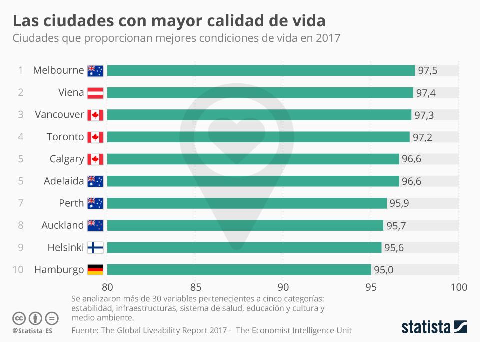 Cu les son las ciudades con mayor calidad de vida del - Ciudades con mejor calidad de vida en espana ...
