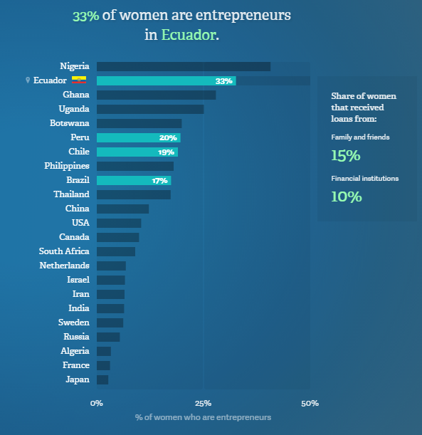 No Ceilings: The Full Participation Project, Percentage of female 18-64 population who are either a nascent entrepreneur or owner-manager of a new business, 2013