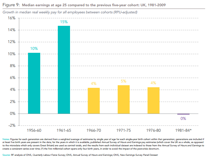 Median earnings at age 25 compared to the previous five-year cohort: UK, 1981-2009