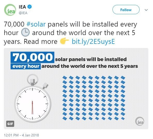 The world will add 70,000 solar panels every hour in the next 5