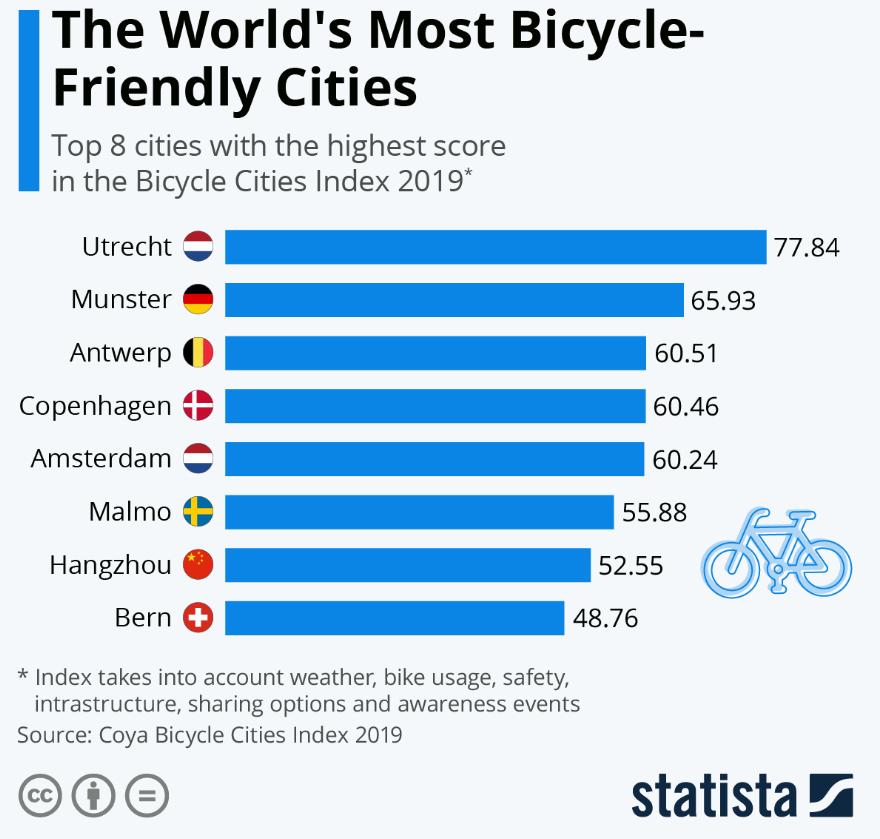 Las ciudades más aptas para bicicletas del mundo