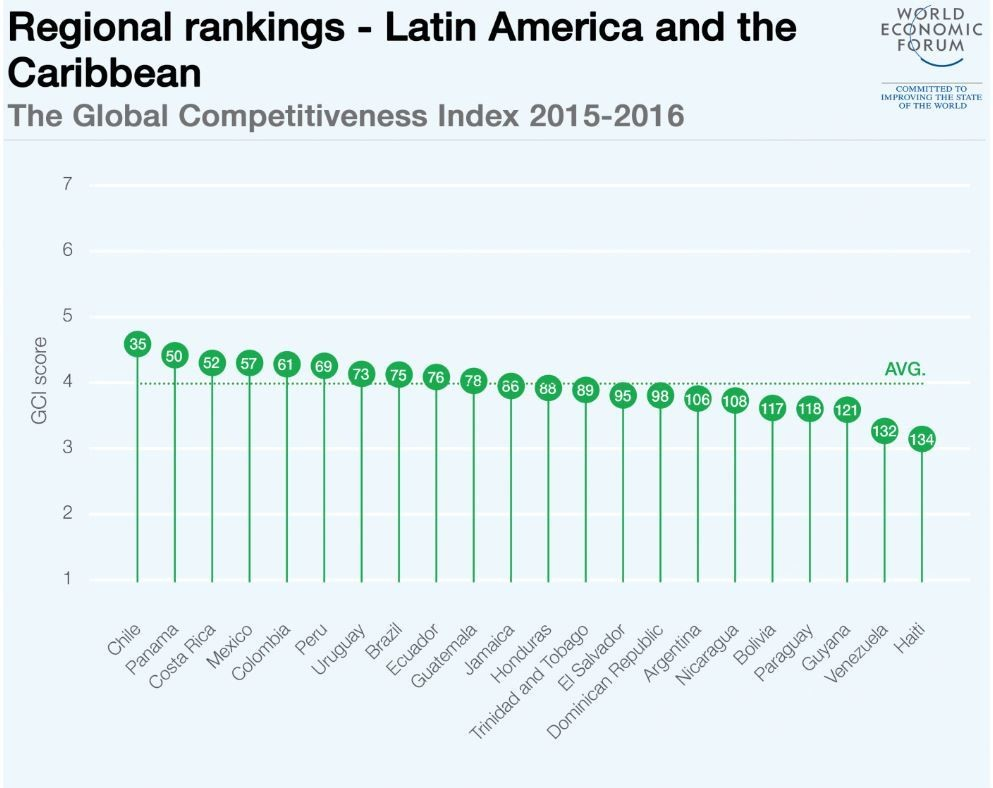 Regional rankings: Latin America and the Caribbean