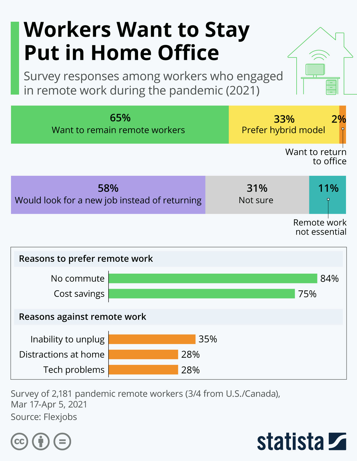 Workers want to stay put in home office