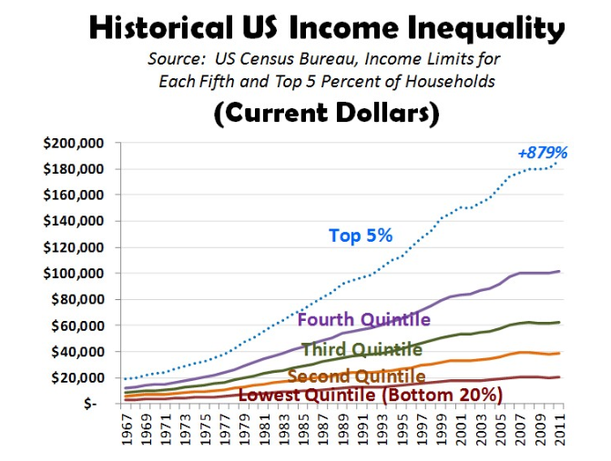 Historical US income inequality