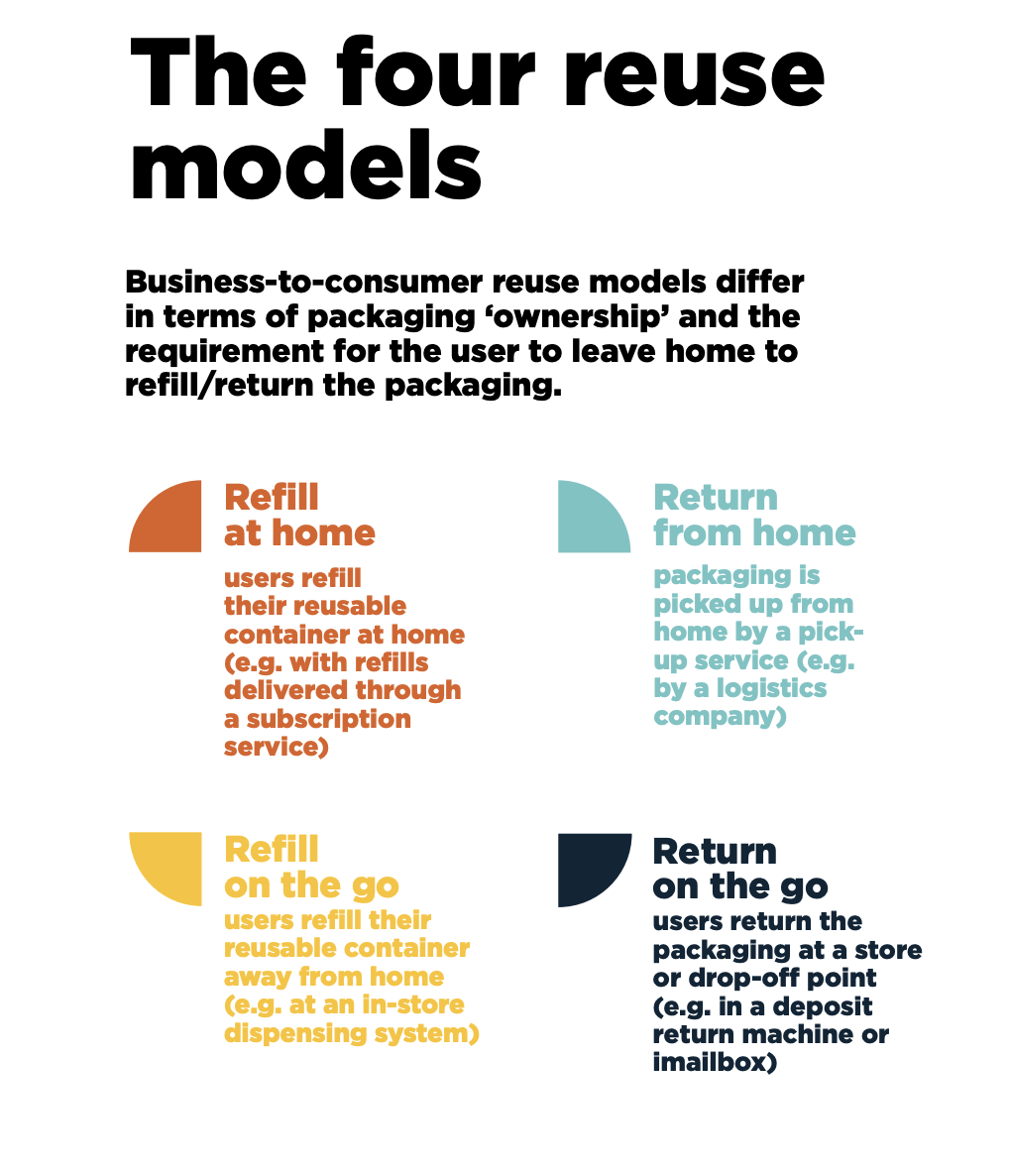 Reusable packaging: 6 benefits beyond sustainability | World Economic Forum