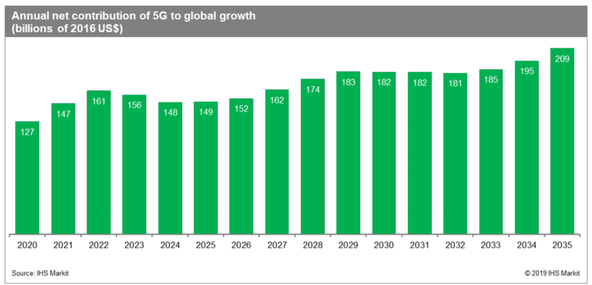 Annual net contribution of 5G to global growth