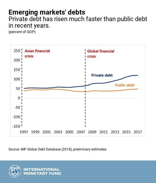In emerging market economies private debt has risen much faster than public debt
