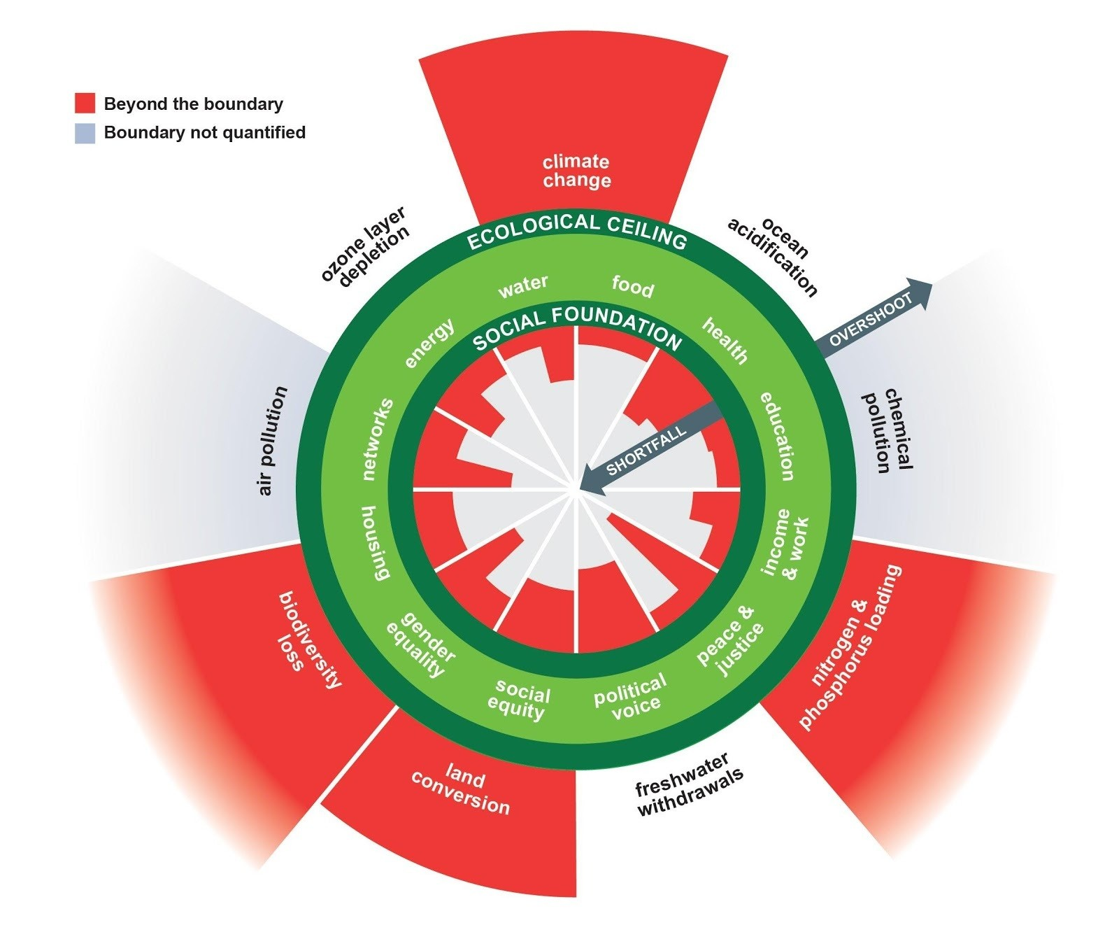 The Doughnut of social and planetary boundaries