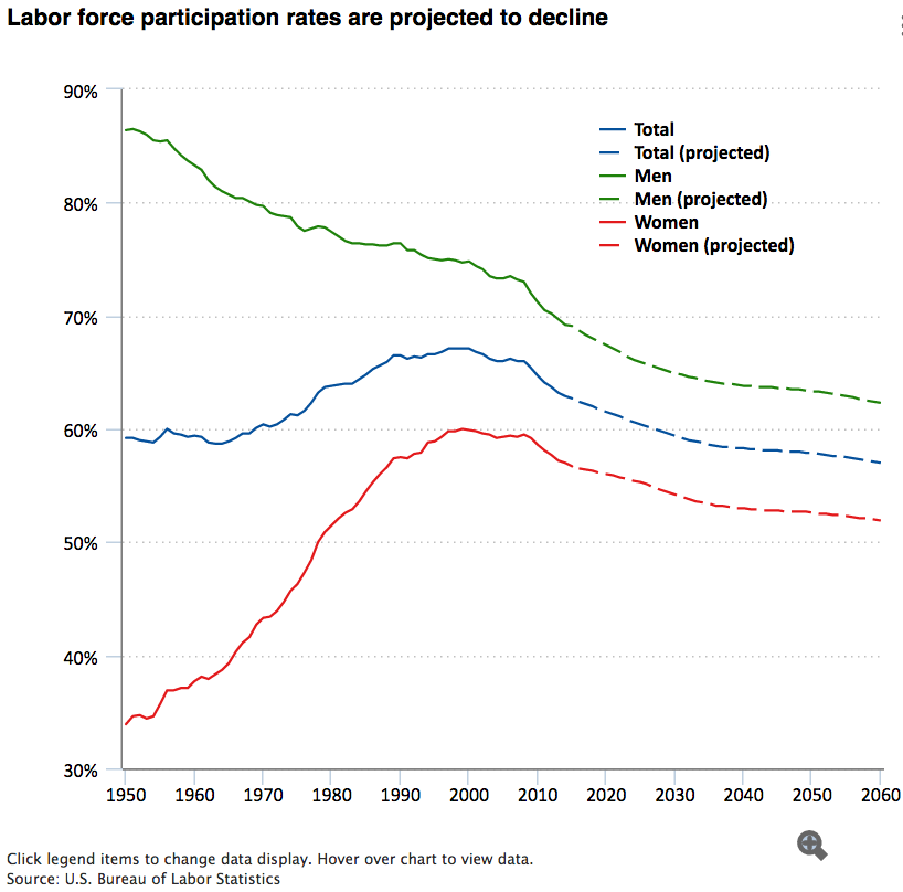 Labor force participation rates are projected to decline