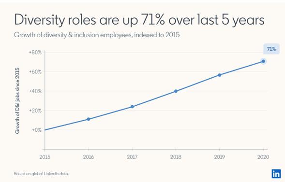 Diversity roles