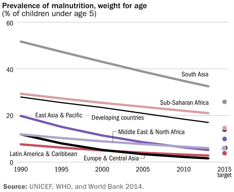 Prevalence of malnutrition, weight for age