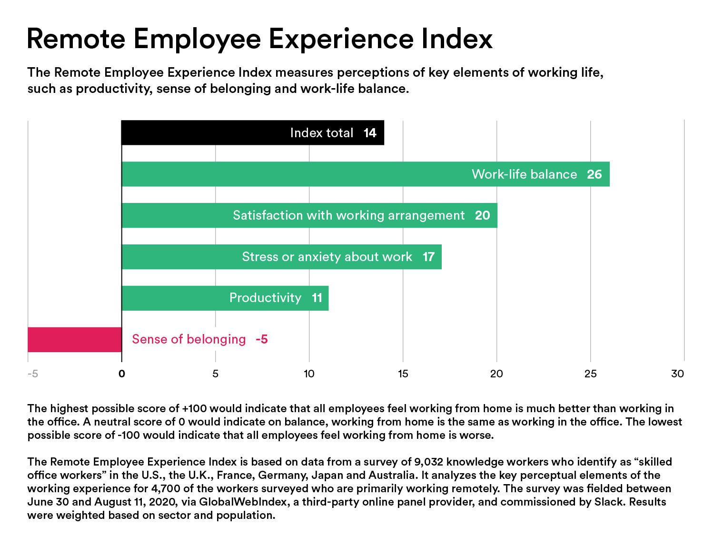 원격 직원 경험 근무 생활