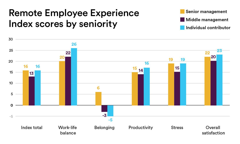 직원 경험 지수 일과 삶의 균형 생산성 스트레스