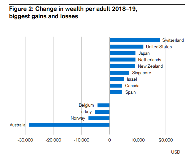 Change in wealth per adult 2018-2019