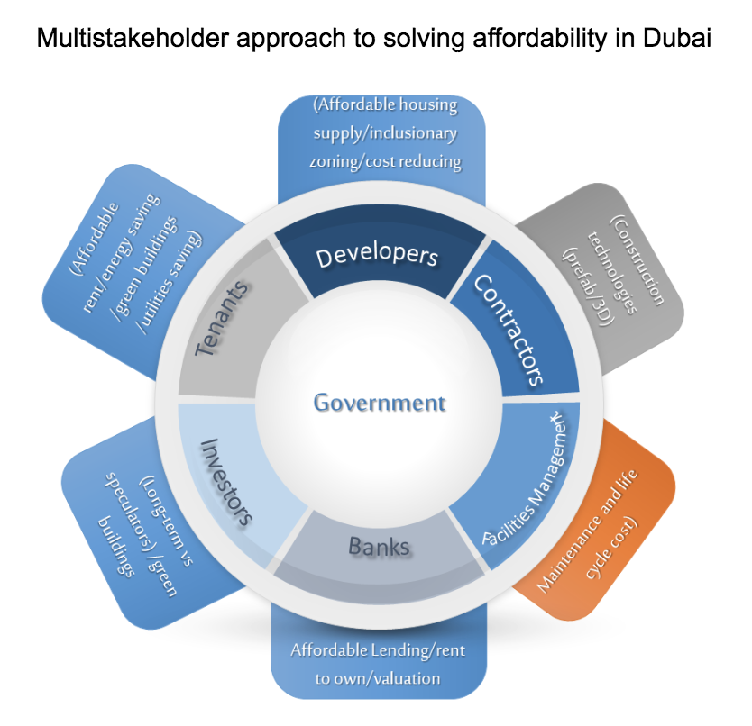 How Dubai can solve its lack of affordable housing | World