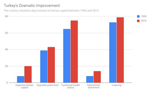 Turkey shows the biggest improvement