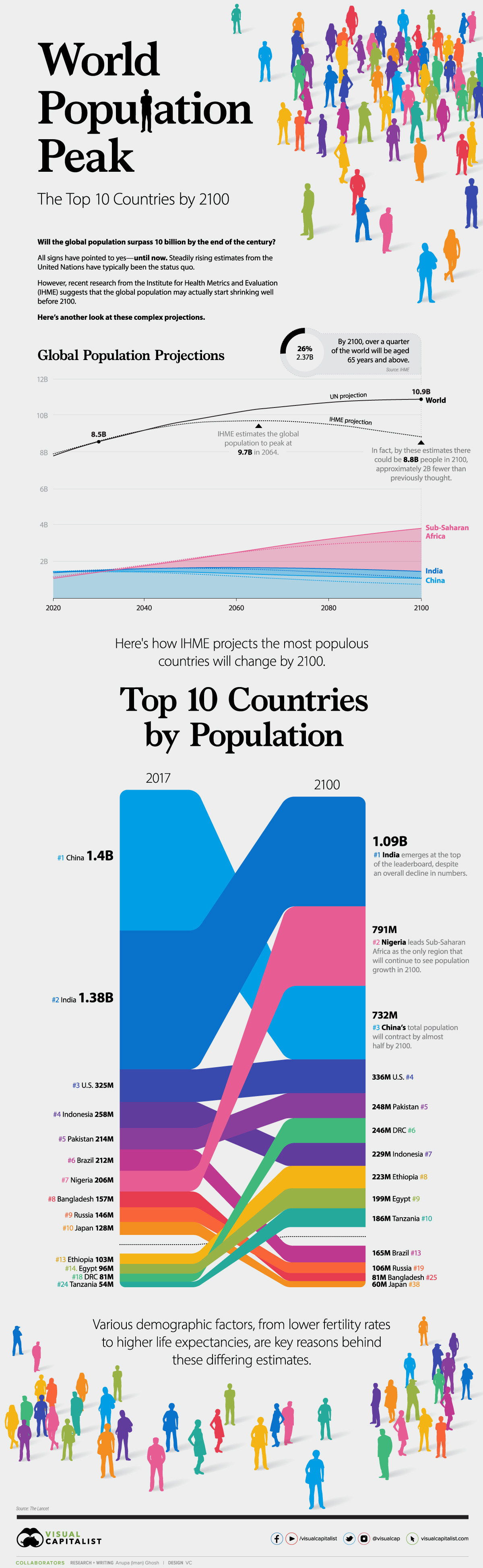 populations growth density change 2100 end of century  china india nigeria usa us united states