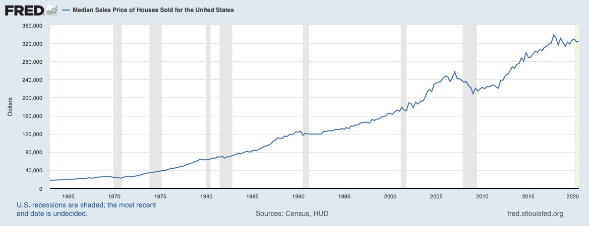 a chart showing the rise of house prices in the USA