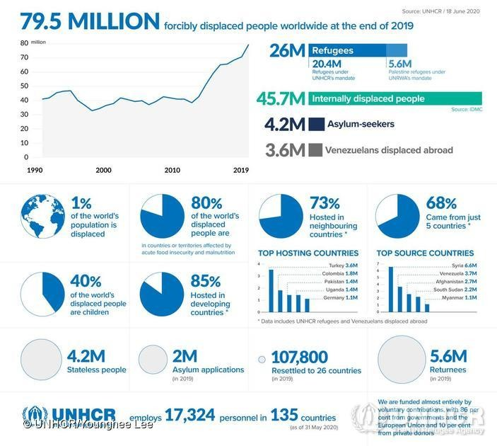 refugee displaced UNHCR