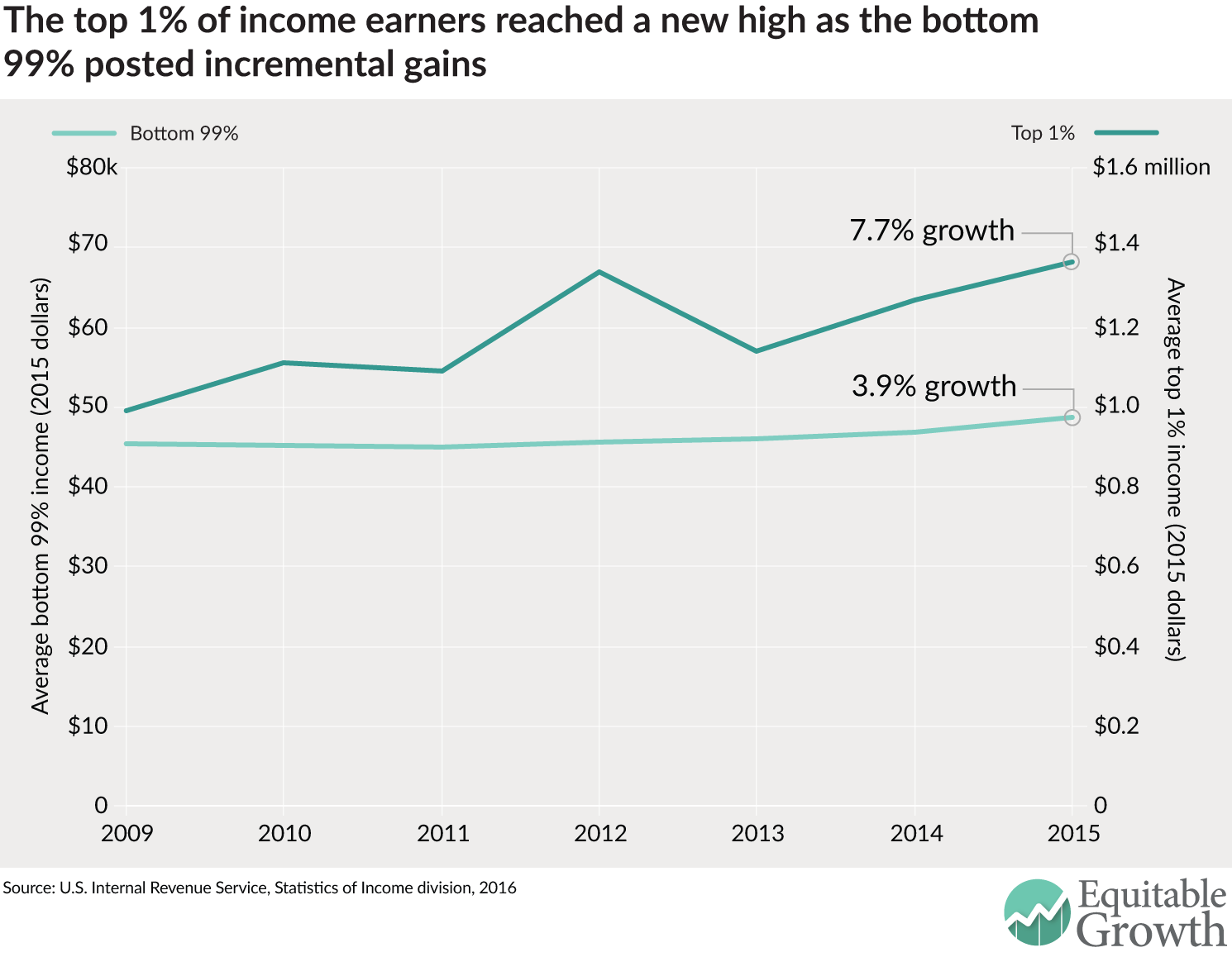 The top 1% of income earners reached a new high as the bottom 99% posted incremental gains