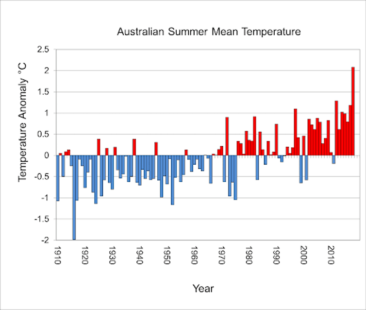 Australian summer mean temperature anomalies against the 1961–1990 average