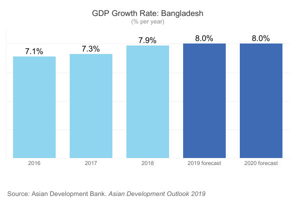 By 2030, Bangladesh will be the 24th largest economy. Here's how ICT is  driving that growth | World Economic Forum