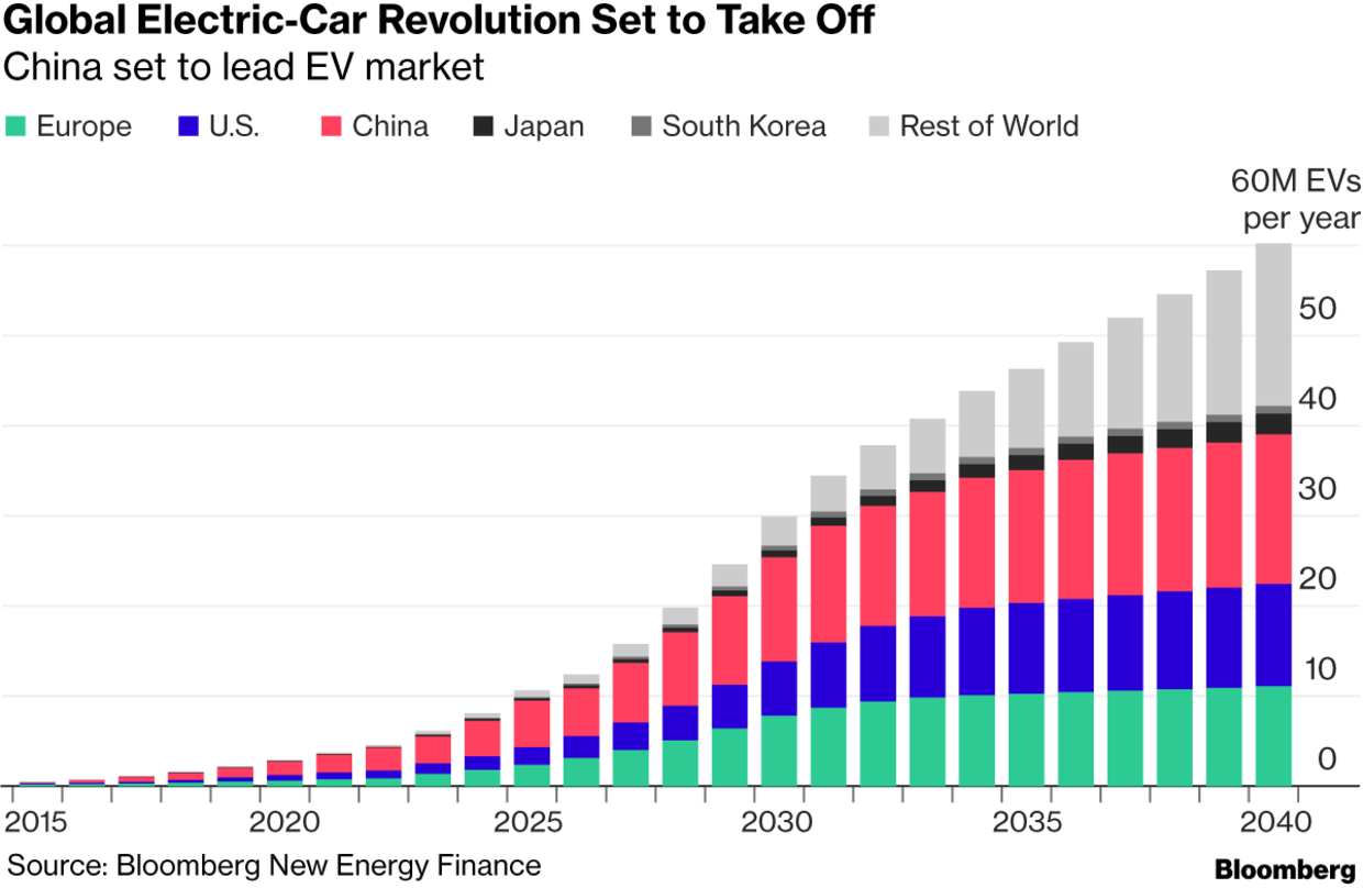 Chart Of The Day China Is Leading A Surge In Electric Vehicle Sales