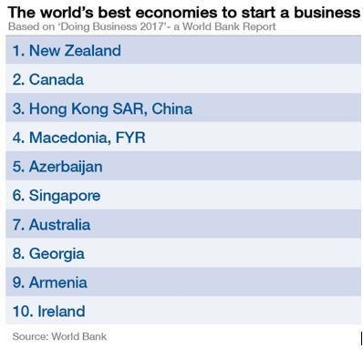 Best economies to start a business