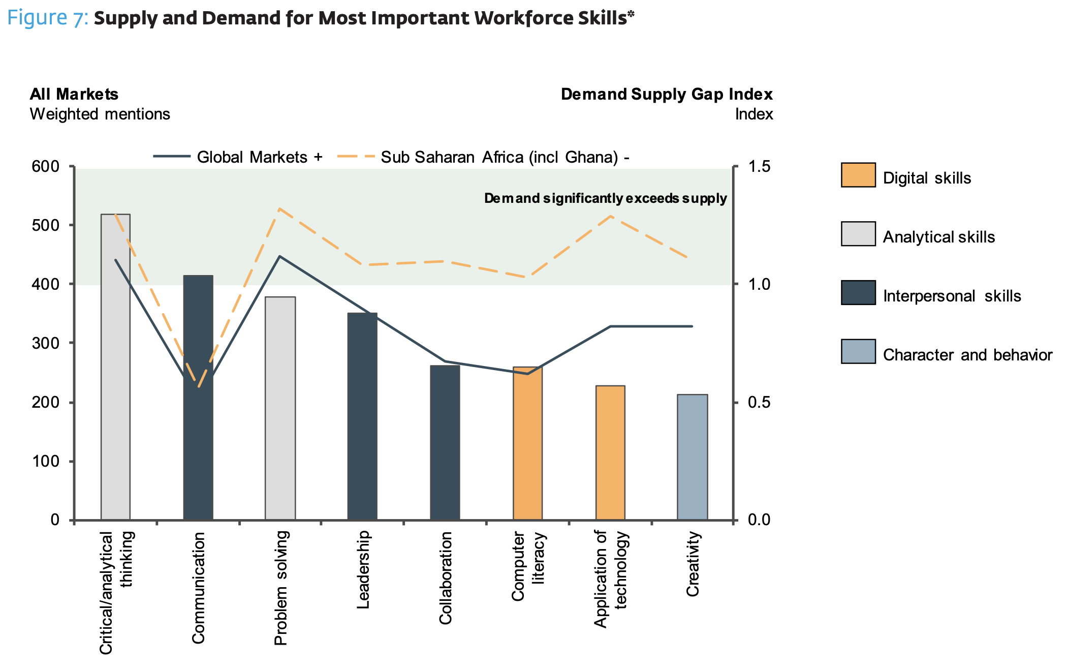 Demand for digital skills far outstrips supply in Sub-Saharan Africa