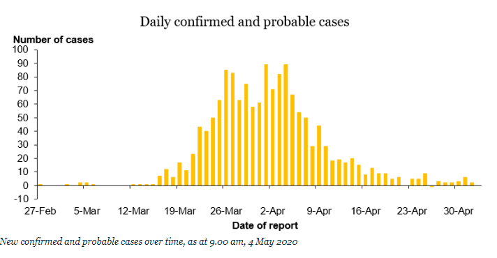 New Zealand records no new cases of COVID-19 after easing lockdown