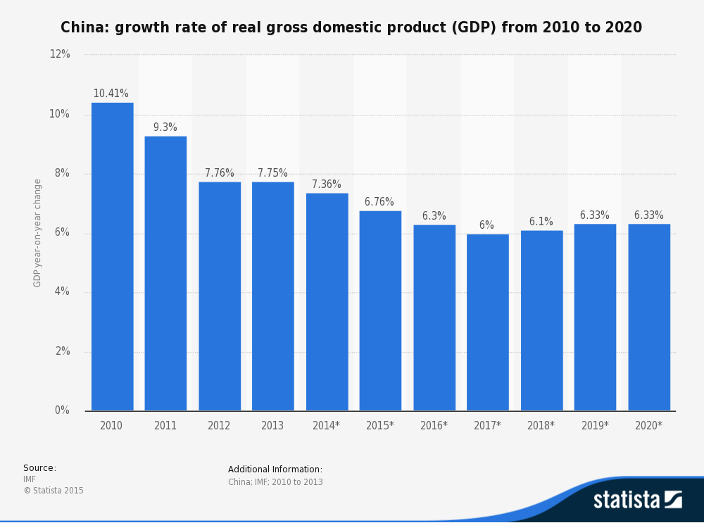 China: growth rate of real gross domestic product (GDP) from 2010 to 2020.