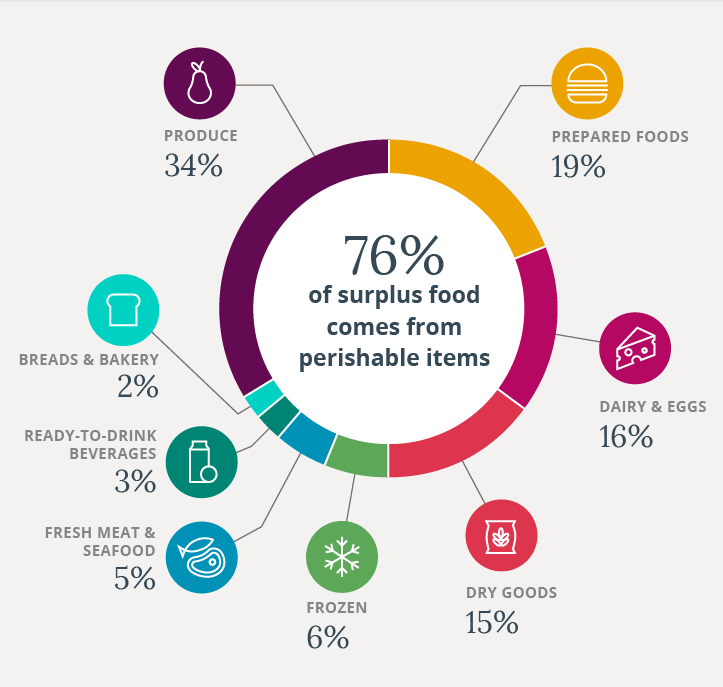 a chart showing that 76% of surplus food comes from perishable items