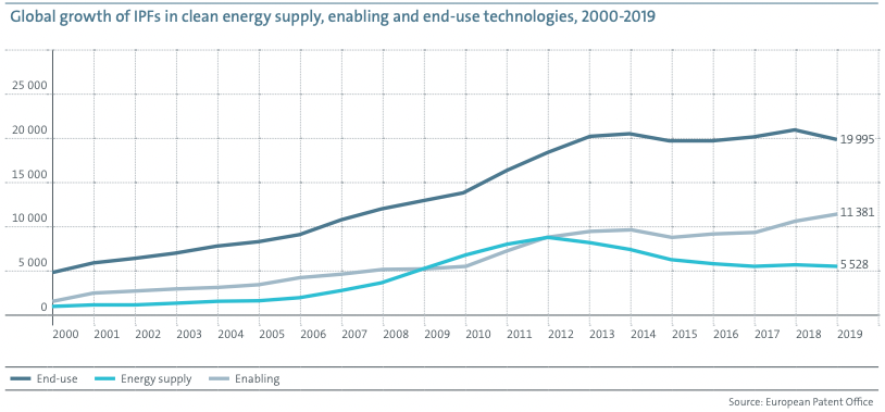 a chart showing the global growth of IPFs in clean energy supply, enabling and end-use technologies, 2000-2019