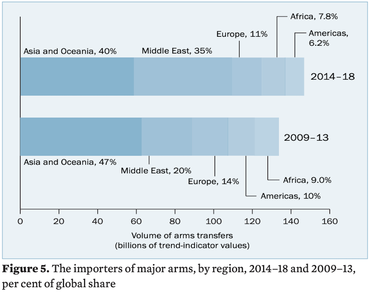 5 charts that reveal the state of the global arms trade | World