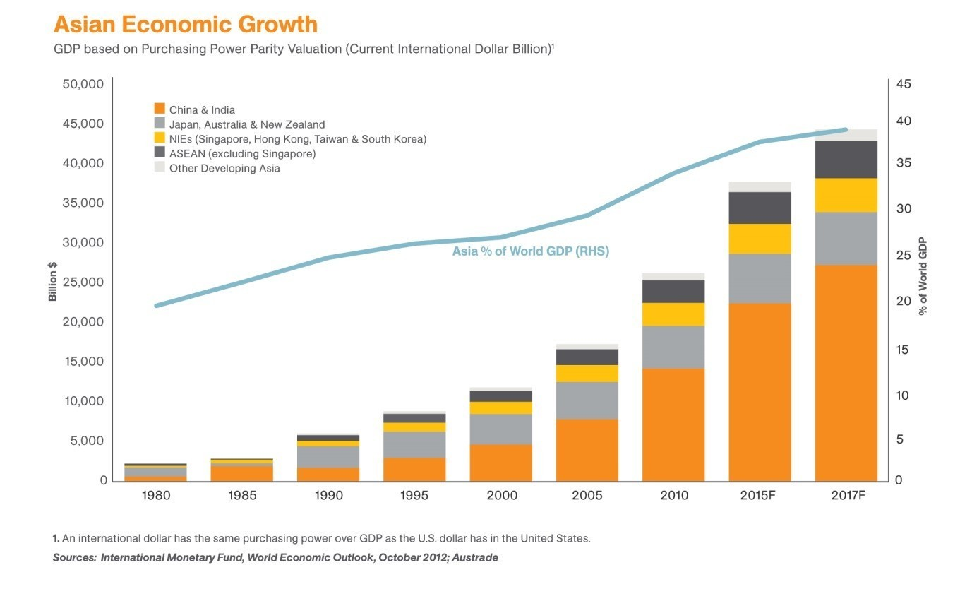 economic growth for the typical firm in hong kong and for the typical firm in singapore Hong kong has a free market economy, highly dependent on international trade and finance - the value of goods and services trade, including the sizable share of reexports, is about four times gdp.