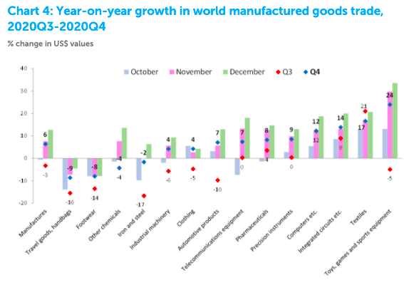 a chart showing year on year trade in merchandised goods