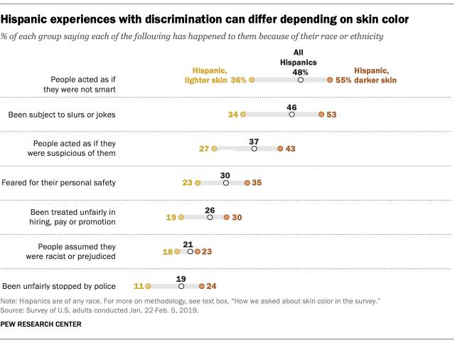 colorism racial bias racism