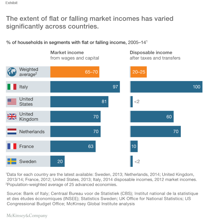 Between 2005 and 2014, the real income of up to 70% of households in advanced economies flattened or fell.