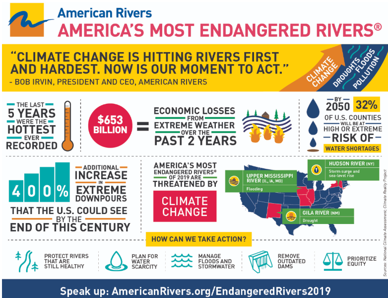 Climate change is having severe detrimental effects on Americas rivers.